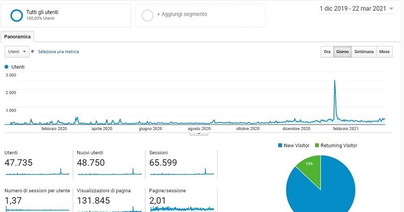 dati Google Analytics